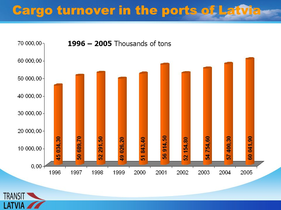 Cargo turnover in the ports of Latvia