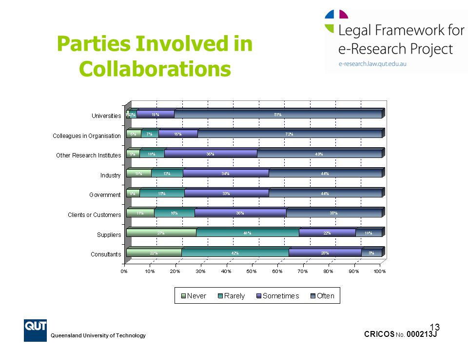 Parties Involved in Collaborations