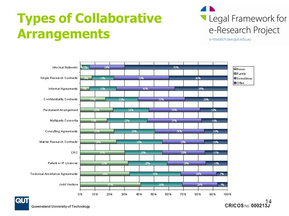 Types of Collaborative Arrangements
