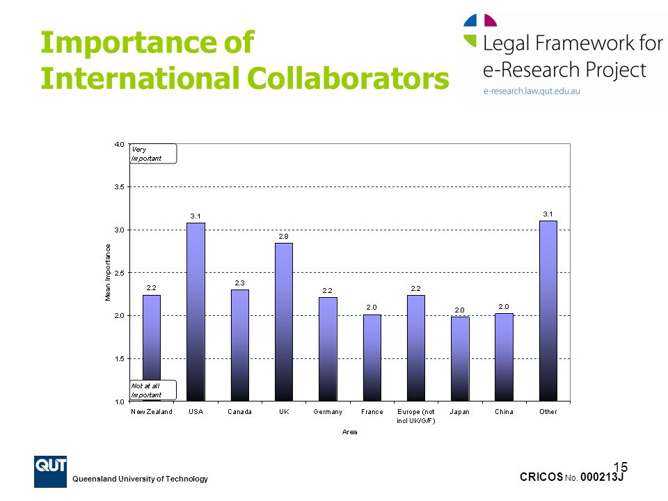 Importance of International Collaborators