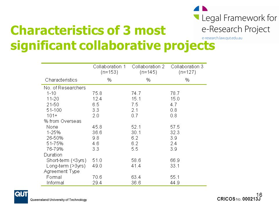Characteristics of 3 most significant collaborative projects