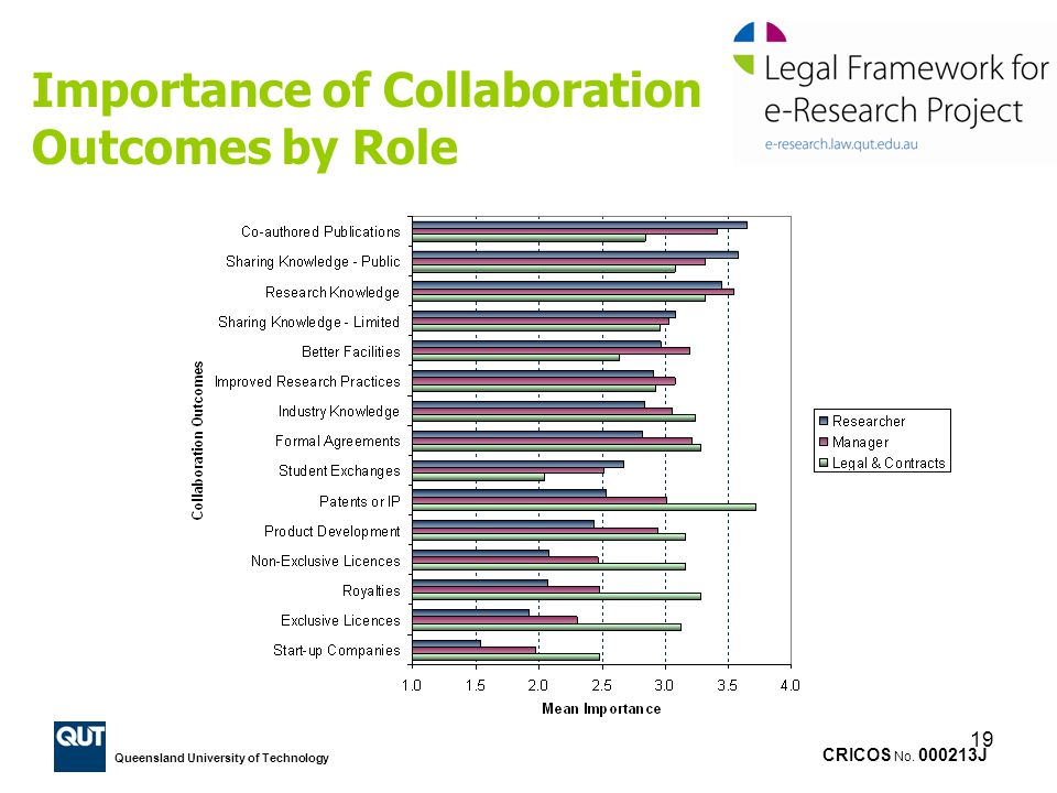 Importance of Collaboration Outcomes by Role