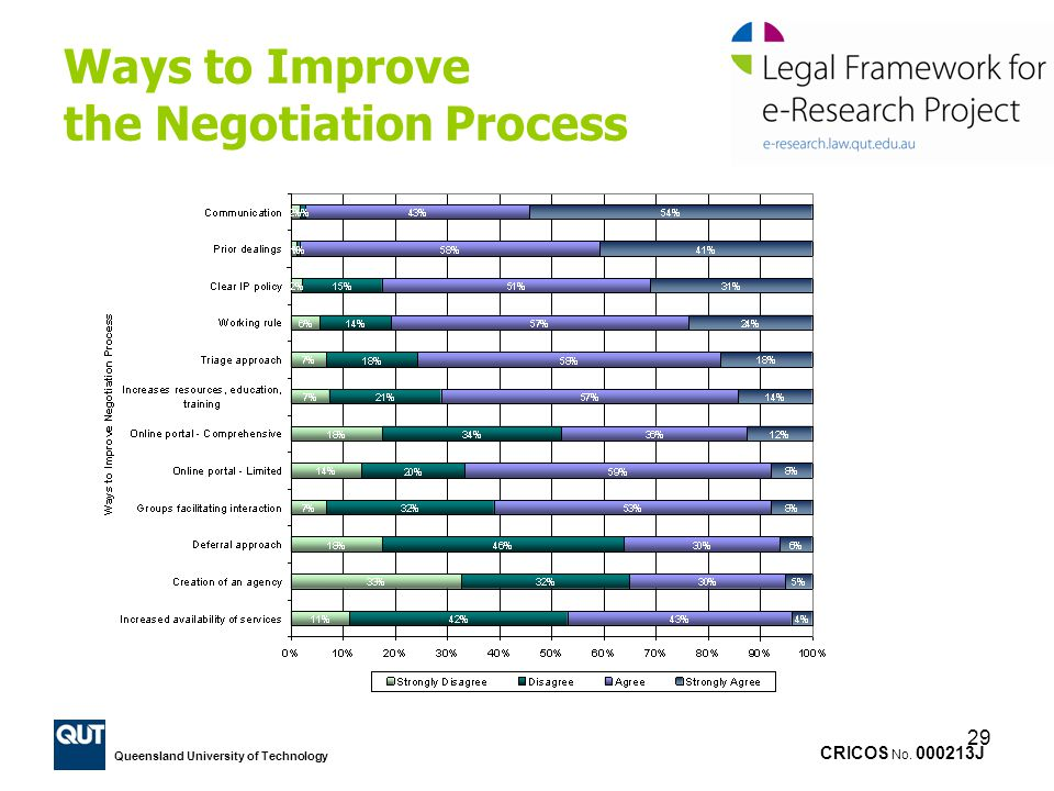Ways to Improve the Negotiation Process