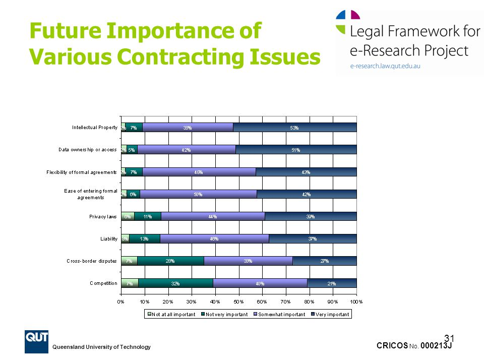 Future Importance of Various Contracting Issues