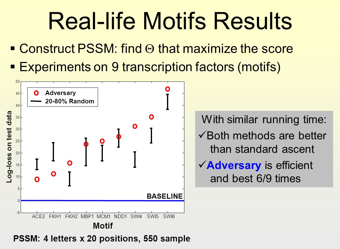 PSSM: 4 letters x 20 positions, 550 sample
