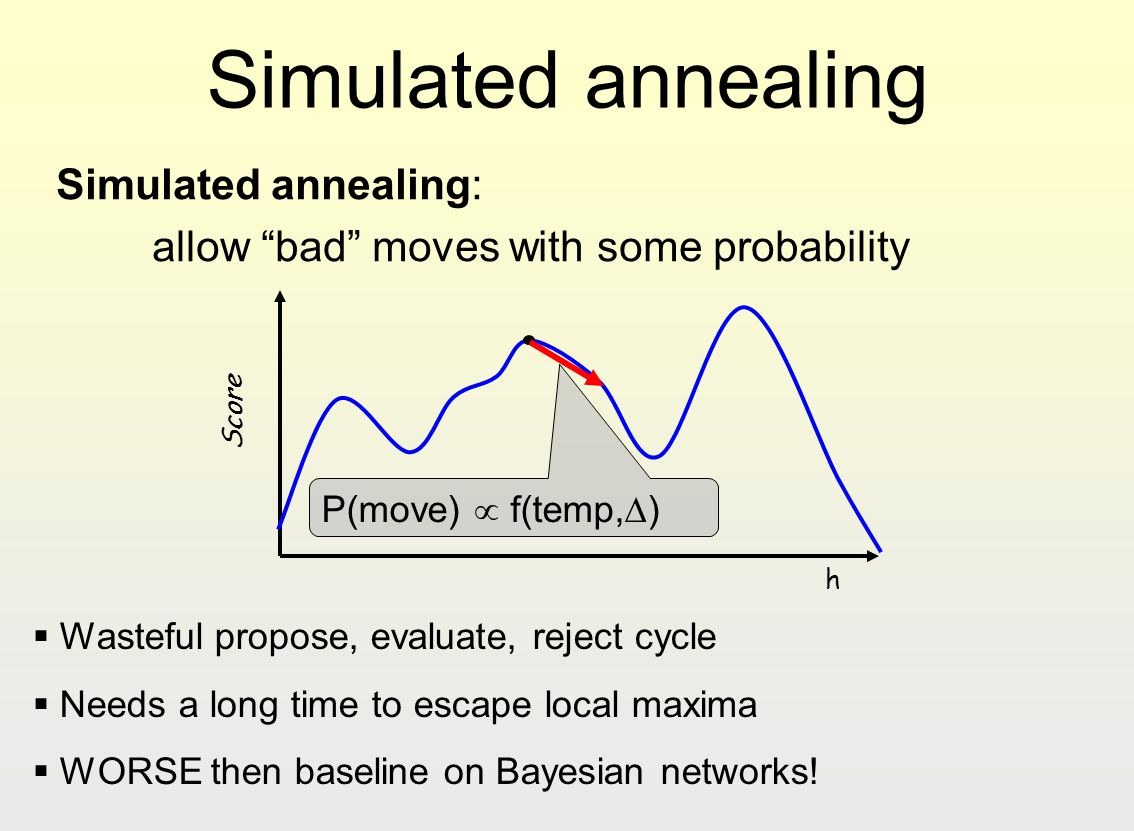 Simulated annealing Simulated annealing: