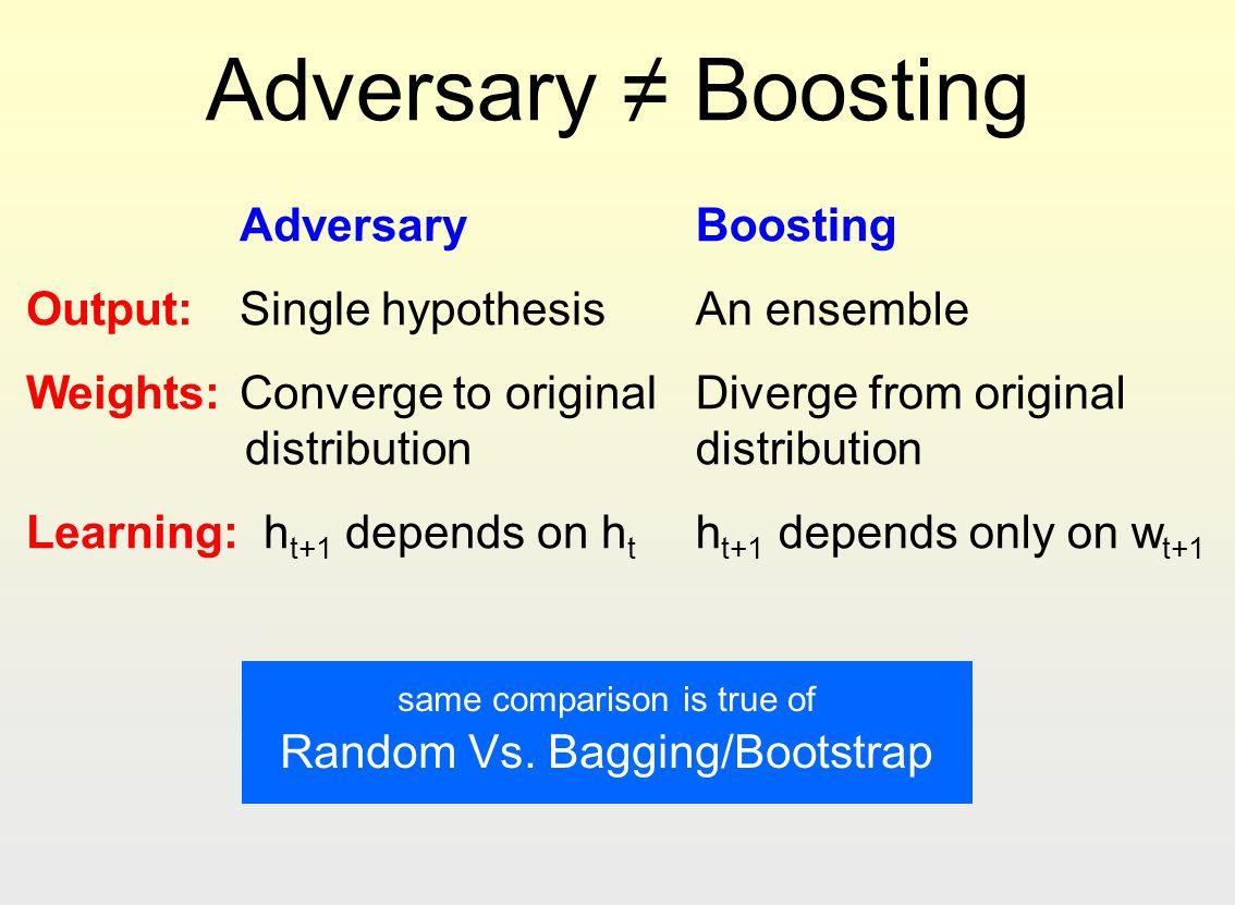 same comparison is true of Random Vs. Bagging/Bootstrap