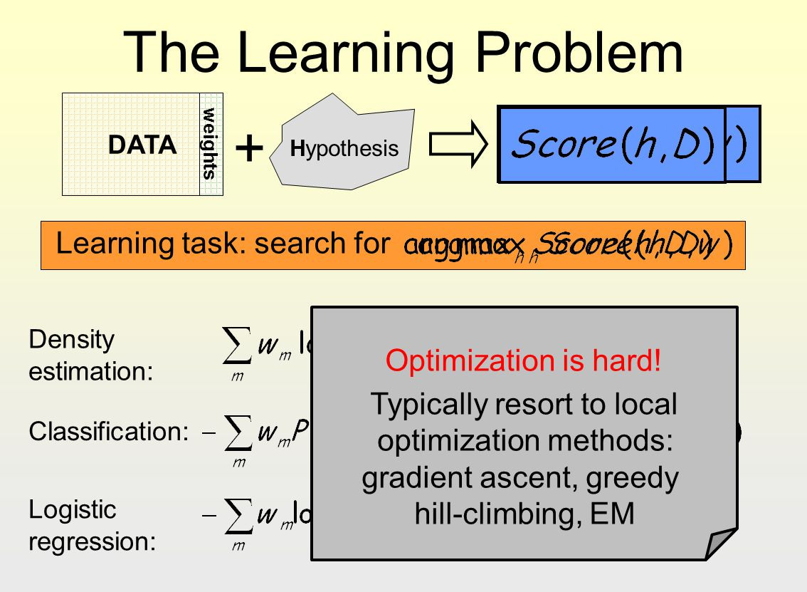 The Learning Problem + Learning task: search for Optimization is hard!