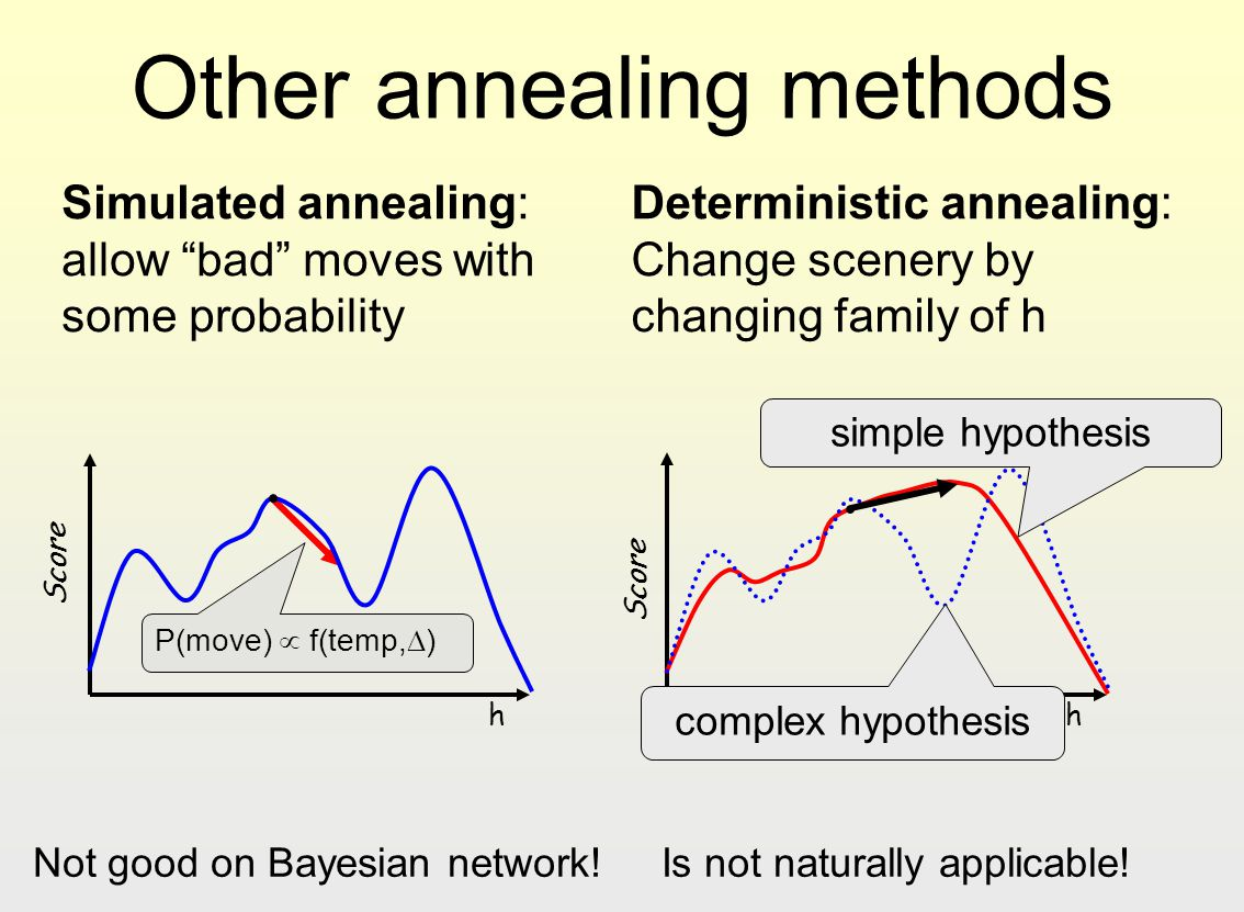Other annealing methods
