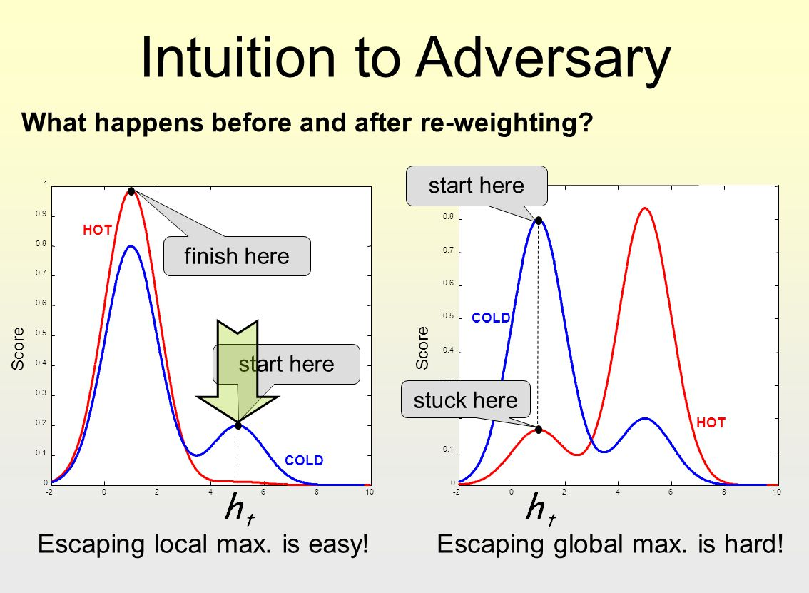 Intuition to Adversary
