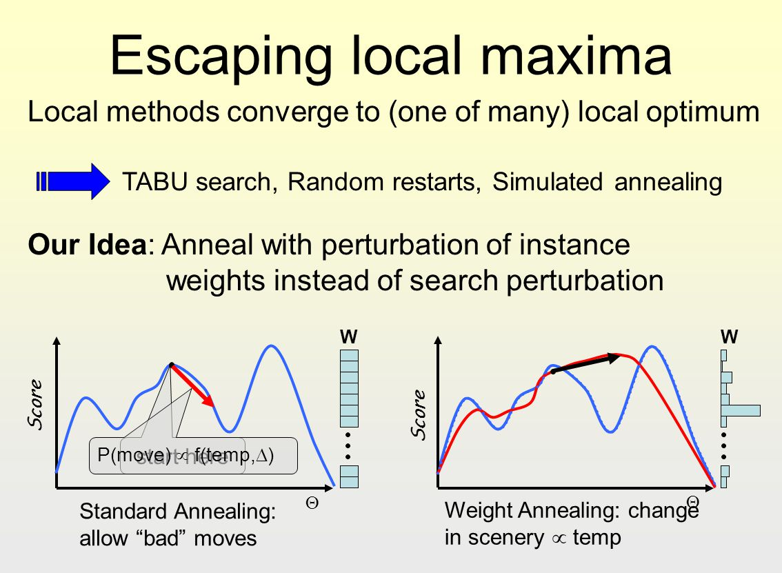 Escaping local maxima Local methods converge to (one of many) local optimum. TABU search, Random restarts, Simulated annealing.