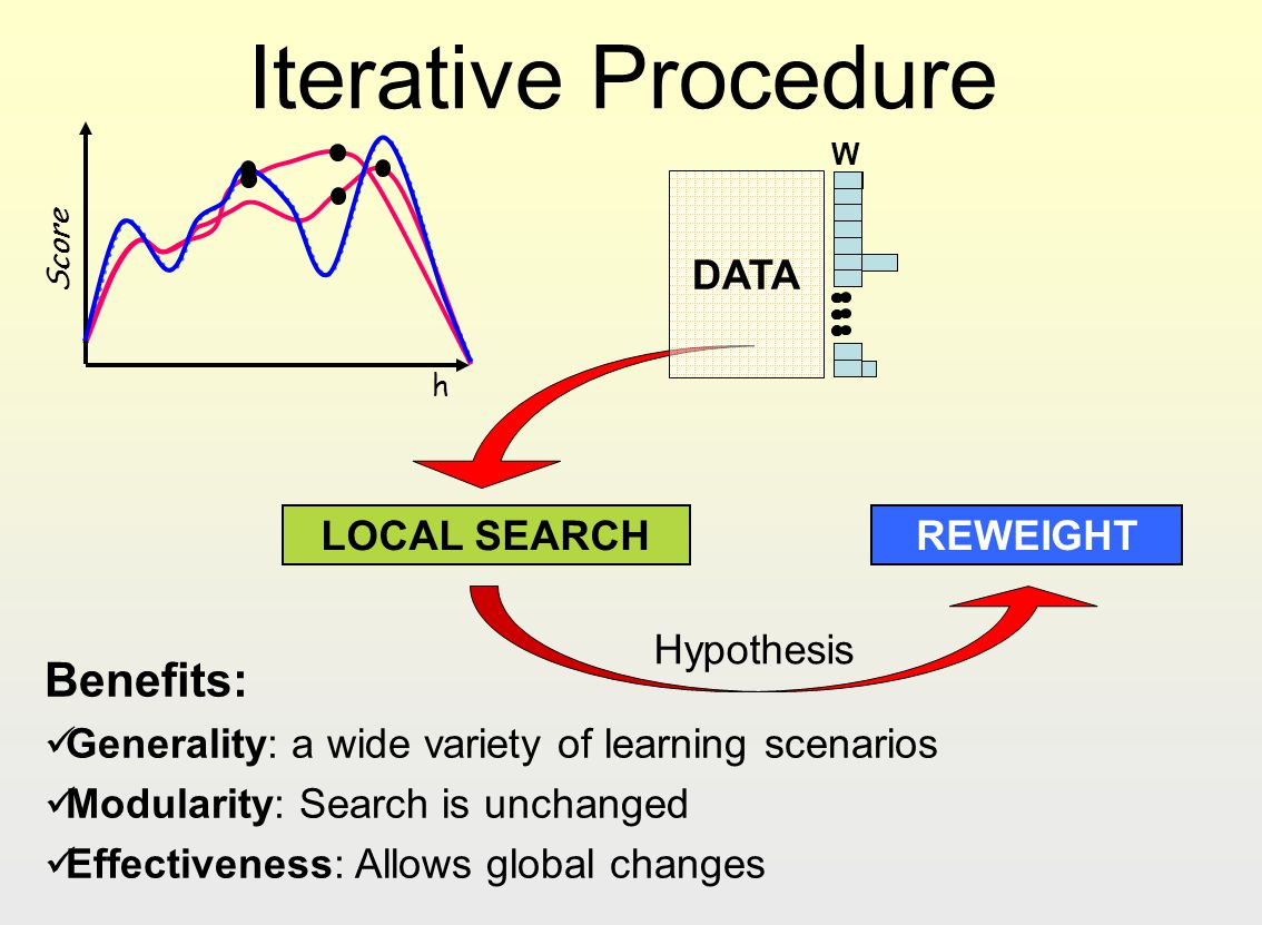 Iterative Procedure Benefits: DATA LOCAL SEARCH REWEIGHT Hypothesis