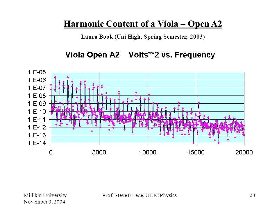 Harmonic Content of a Viola – Open A2