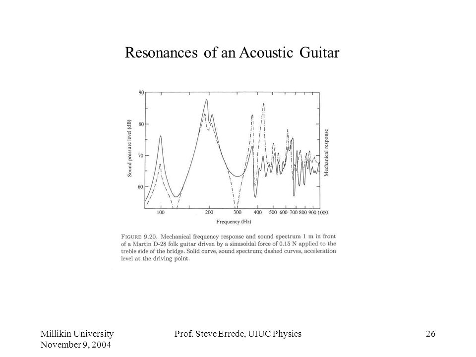 Resonances of an Acoustic Guitar