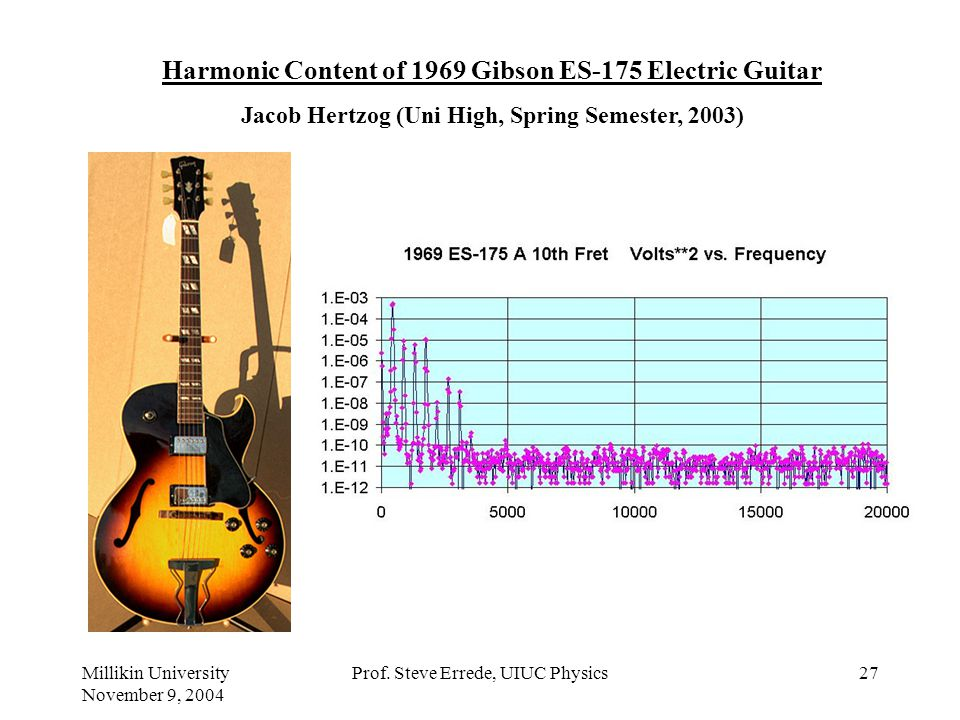 Harmonic Content of 1969 Gibson ES-175 Electric Guitar