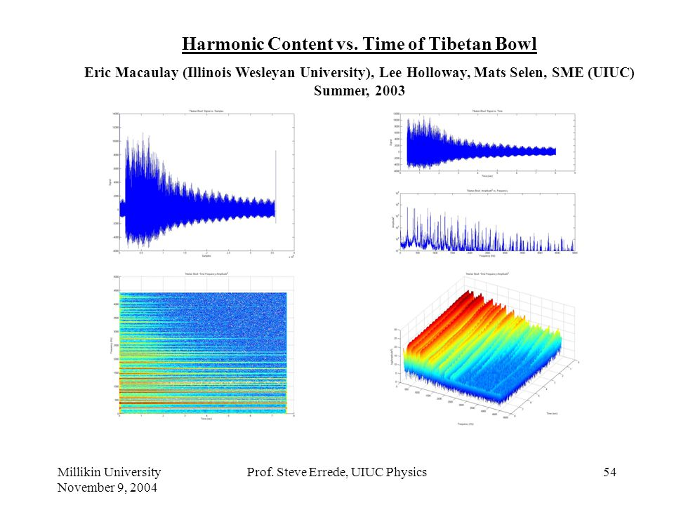 Harmonic Content vs. Time of Tibetan Bowl