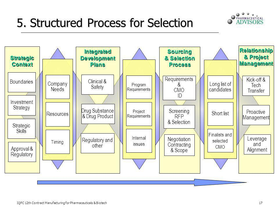 5. Structured Process for Selection