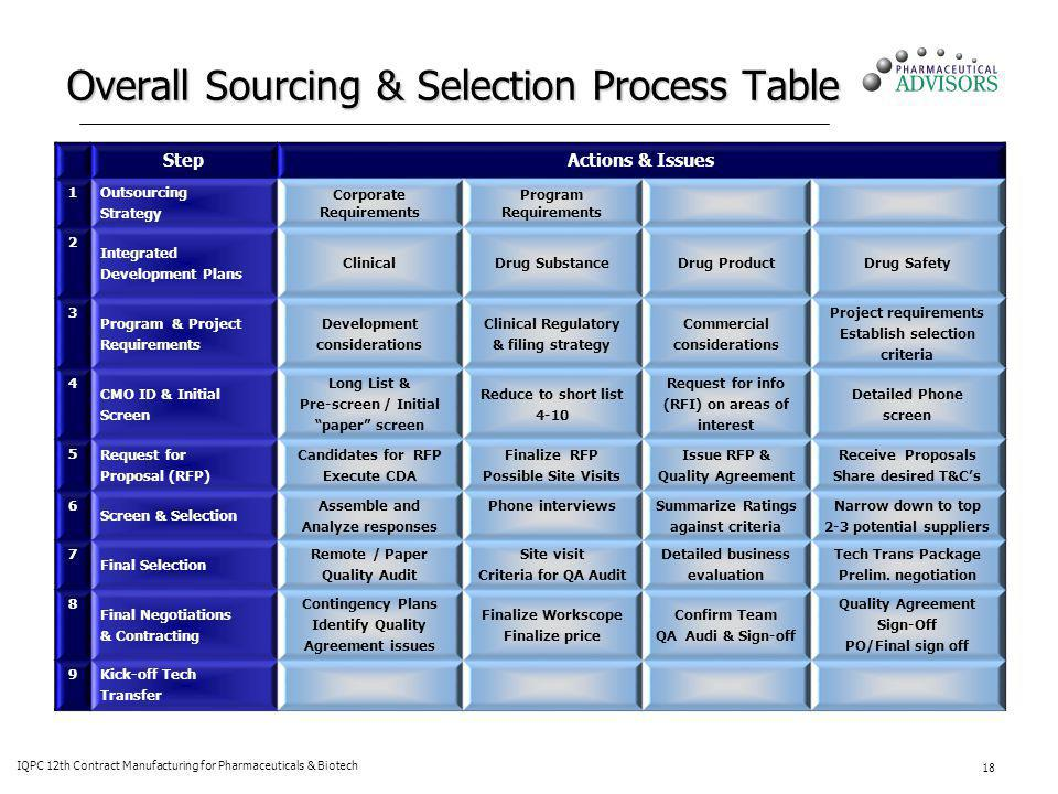 Overall Sourcing & Selection Process Table