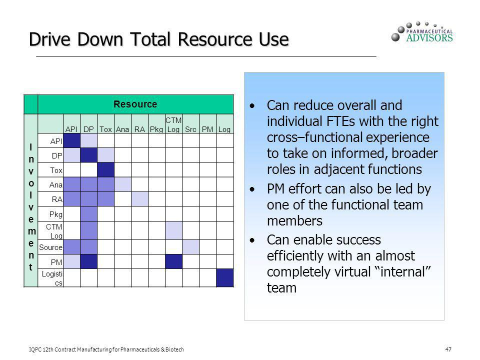 Drive Down Total Resource Use