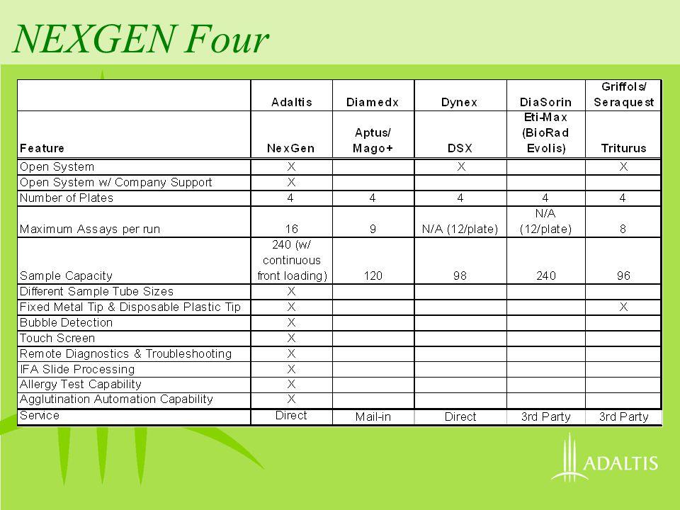 NEXGEN Four