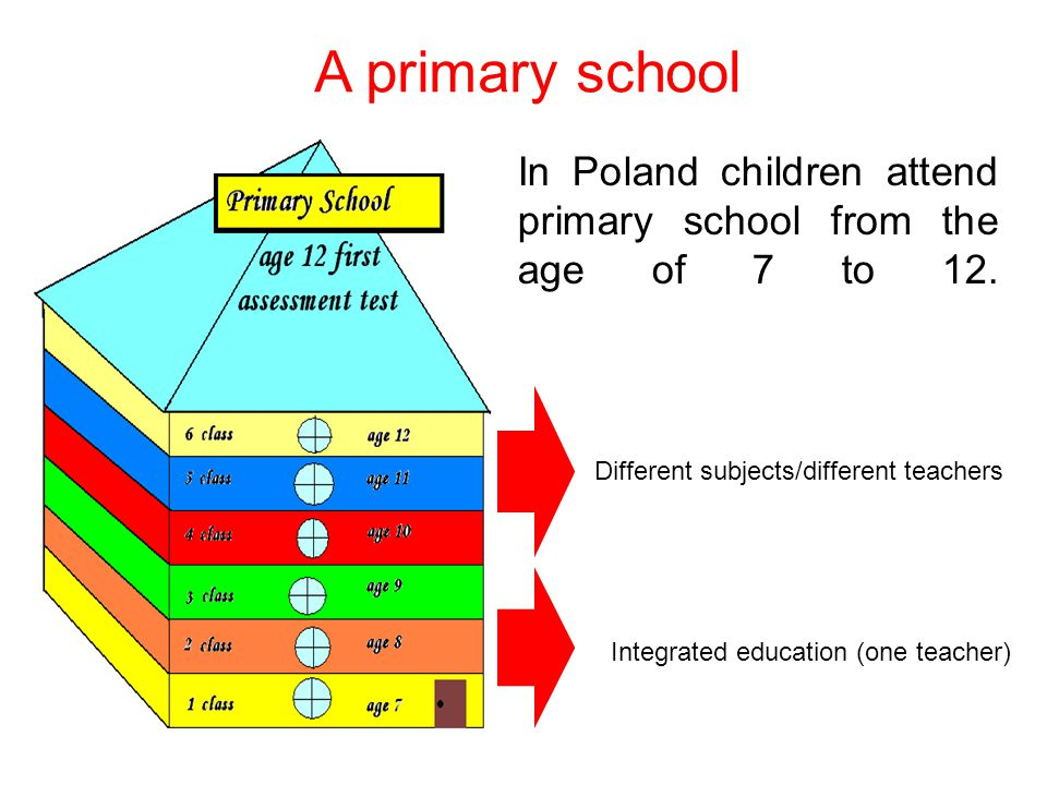 In Poland children attend primary school from the age of 7 to 12.