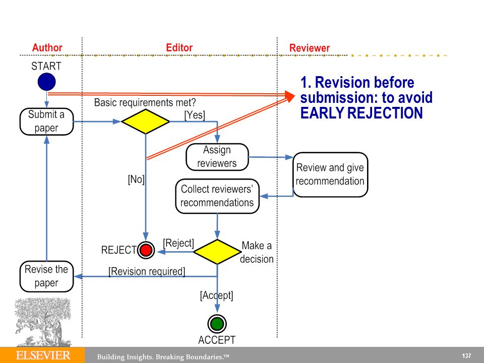 1. Revision before submission: to avoid EARLY REJECTION