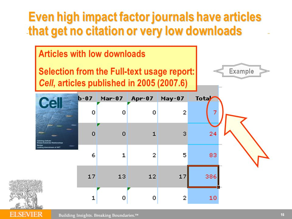 Even high impact factor journals have articles that get no citation or very low downloads