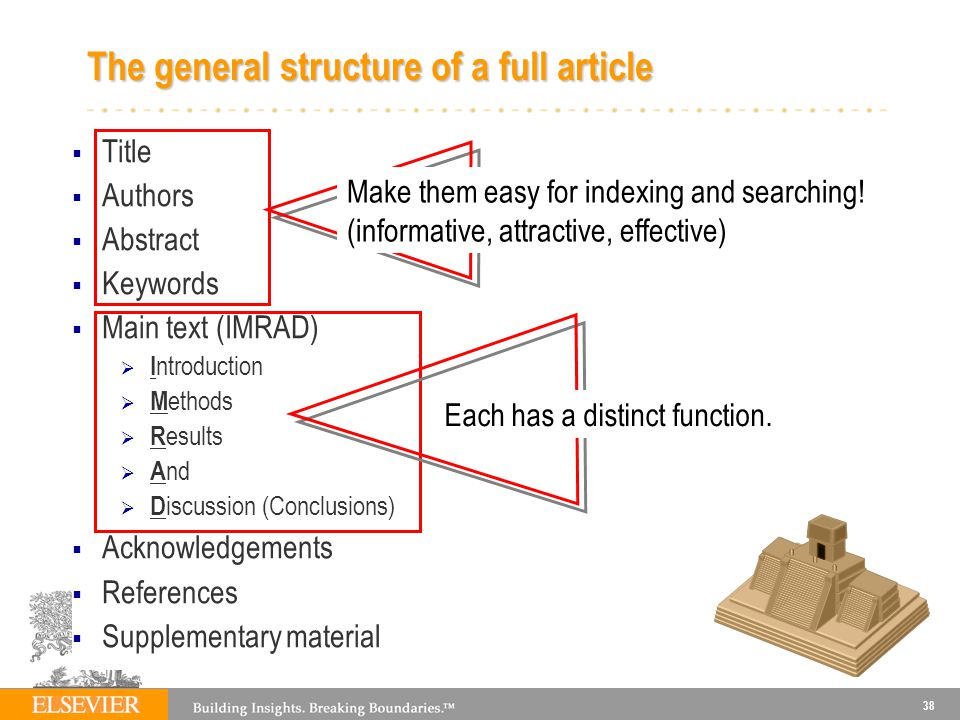 The general structure of a full article