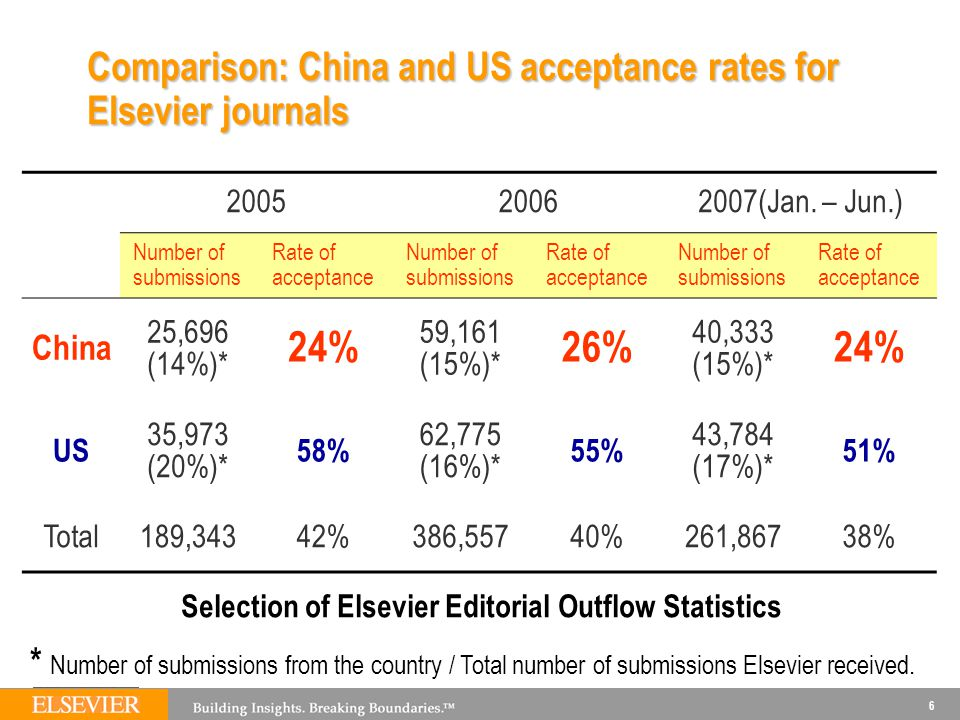 Comparison: China and US acceptance rates for Elsevier journals
