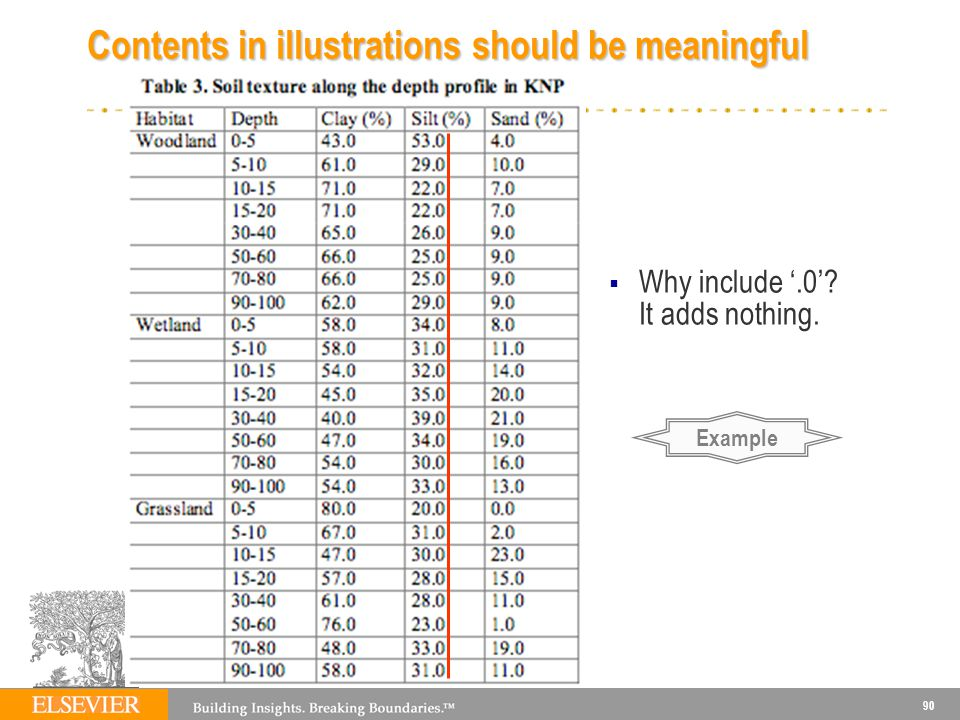 Contents in illustrations should be meaningful