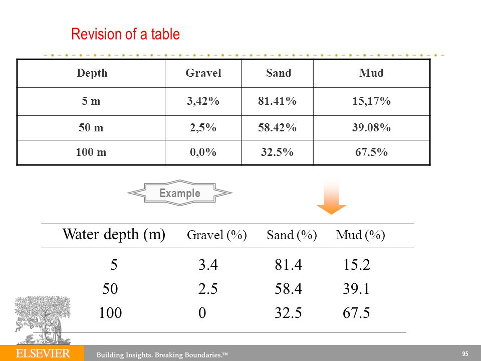 Water depth (m) Gravel (%) Sand (%) Mud (%)