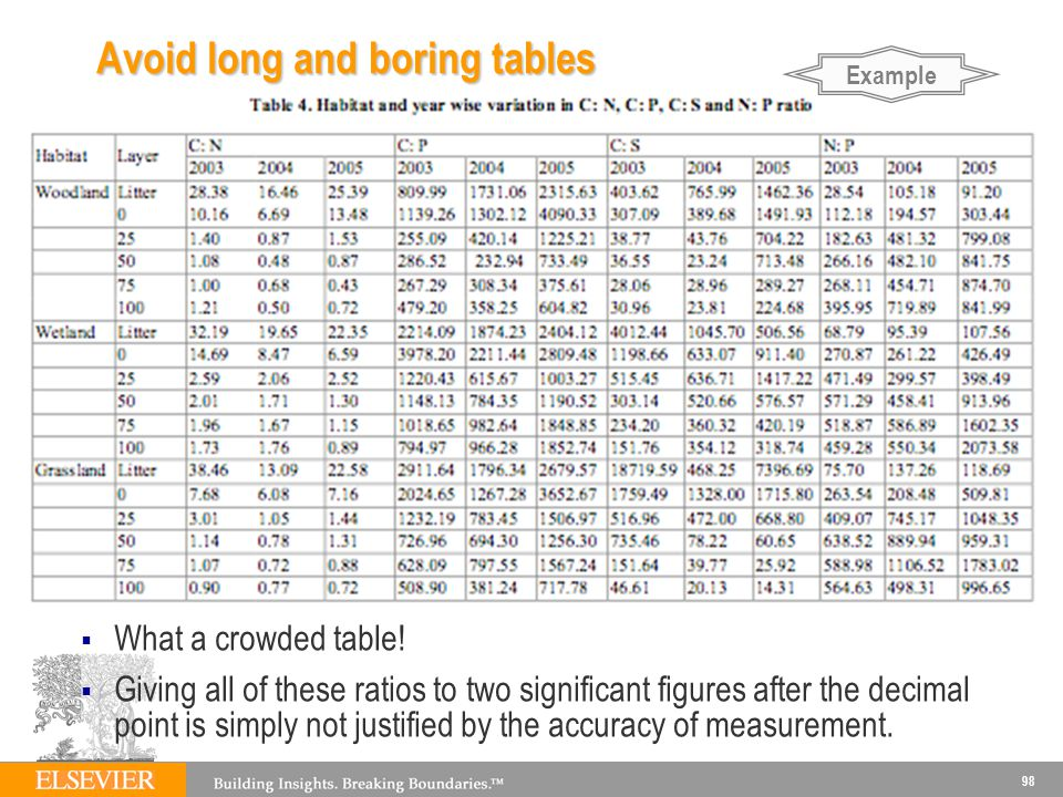 Avoid long and boring tables