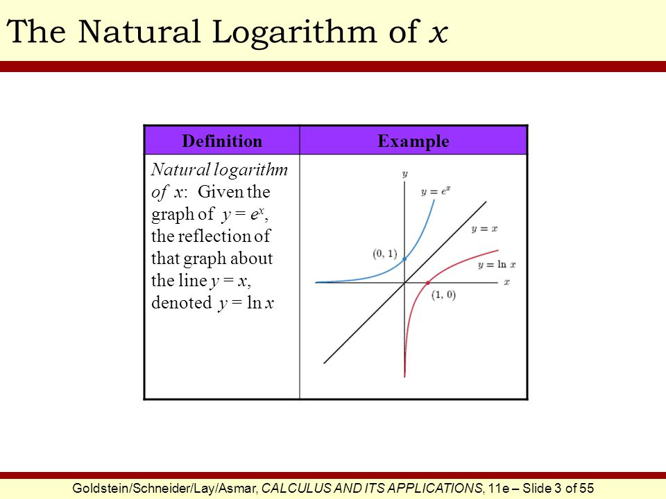 The Natural Logarithm of x