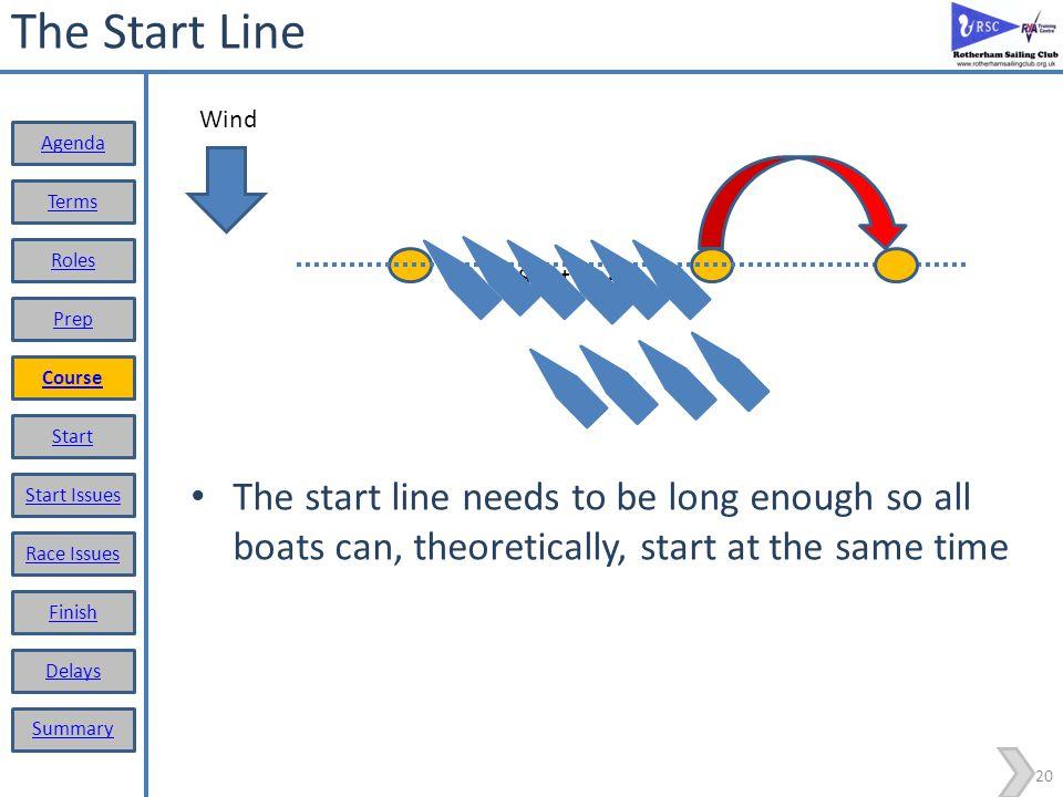 The Start Line Wind. Agenda. Terms. Roles. Start Line. Prep. Course. Start.