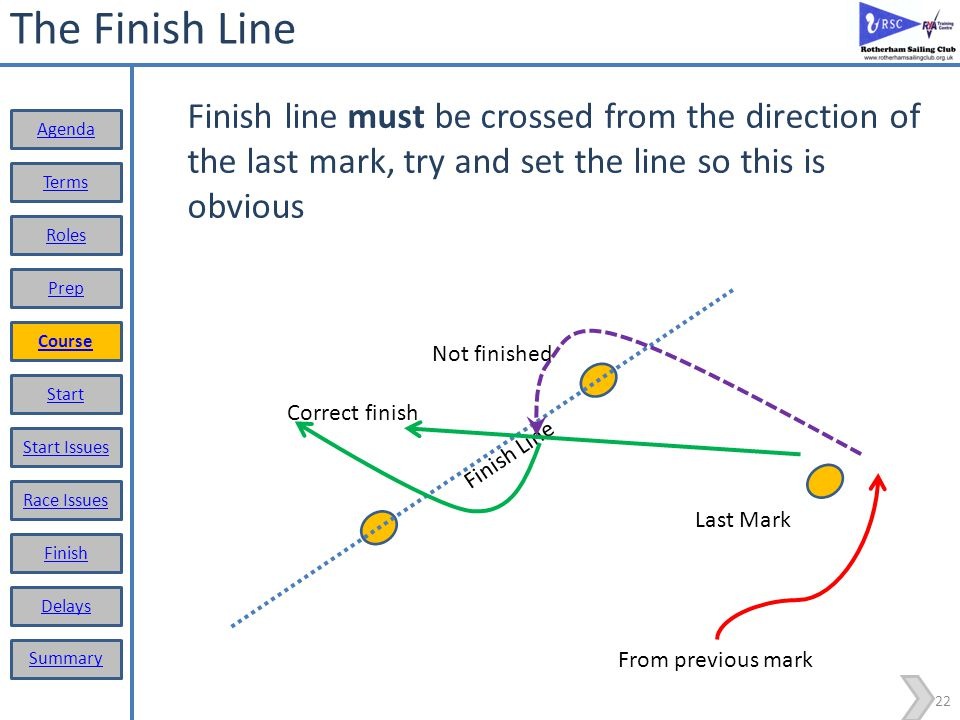 The Finish Line Finish line must be crossed from the direction of the last mark, try and set the line so this is obvious.