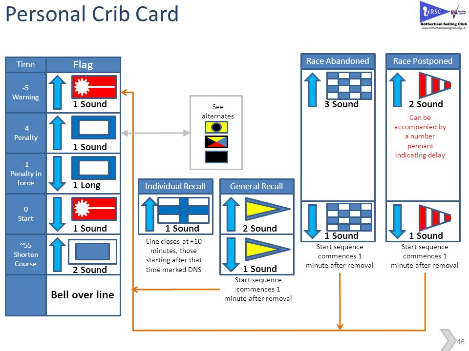 Personal Crib Card Flag - Bell over line 1 Sound 1 Long 2 Sound