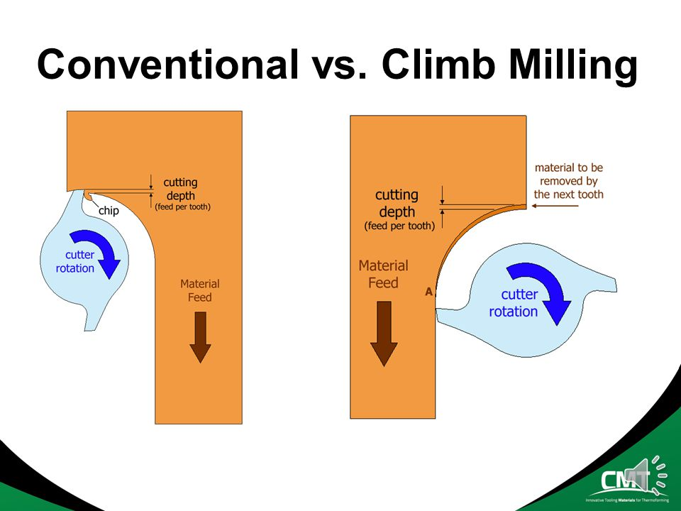 Conventional vs. Climb Milling