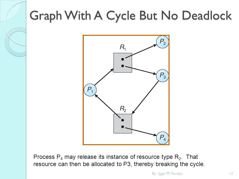 Graph With A Cycle But No Deadlock