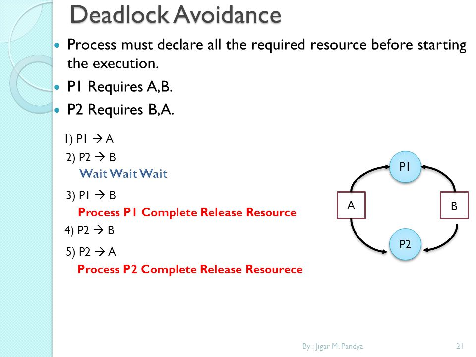 Deadlock Avoidance Process must declare all the required resource before starting the execution. P1 Requires A,B.