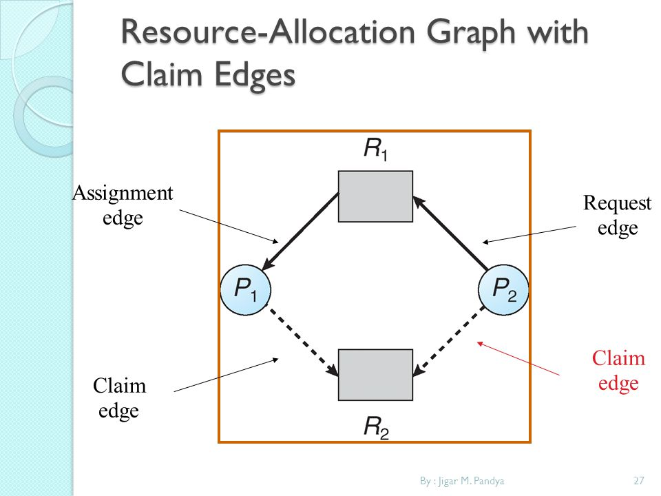 Resource-Allocation Graph with Claim Edges