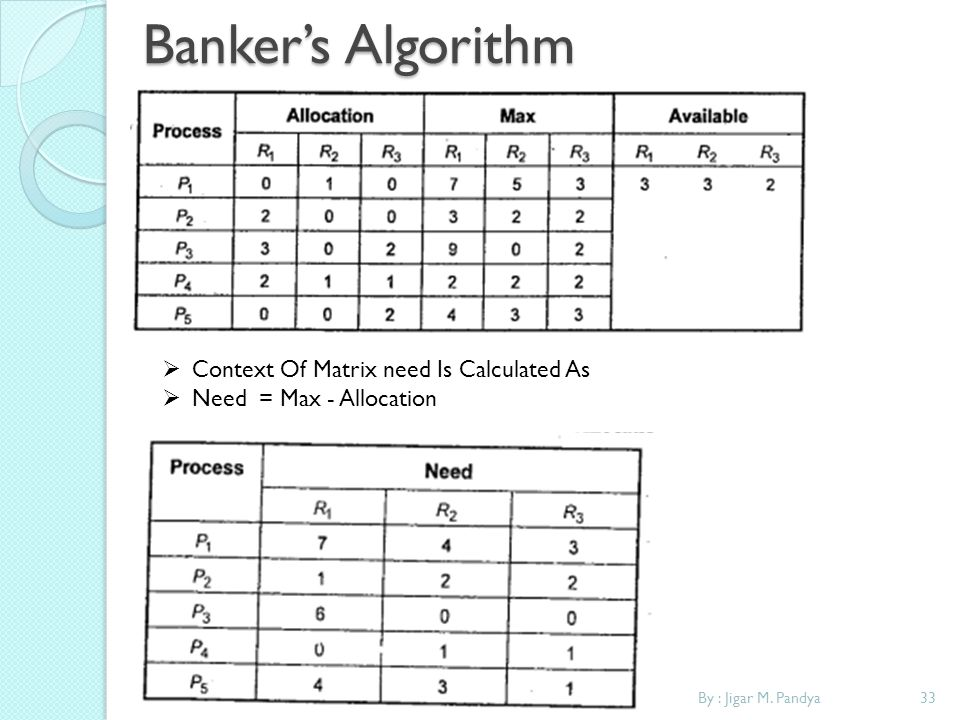 Banker's Algorithm Context Of Matrix need Is Calculated As