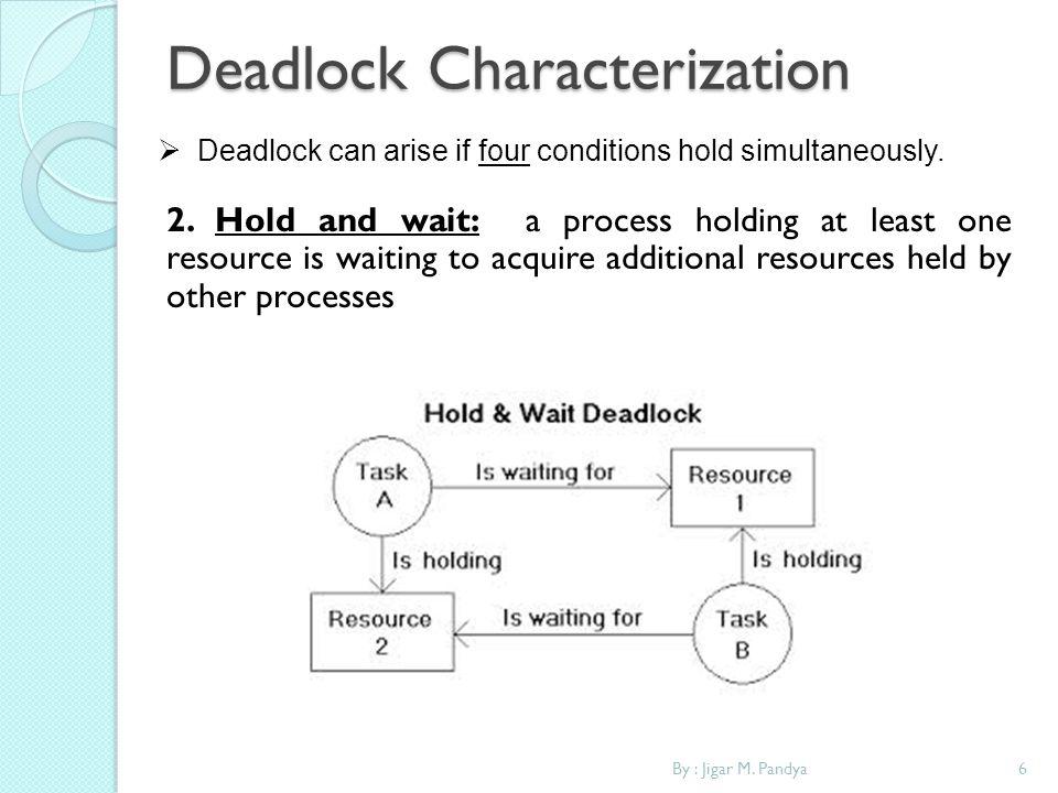 Deadlock Characterization