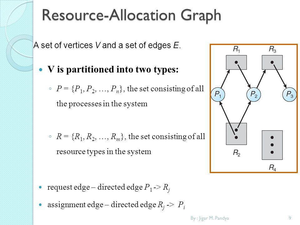 Resource-Allocation Graph