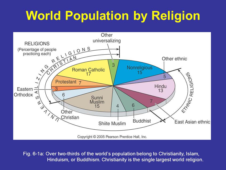 World Population by Religion