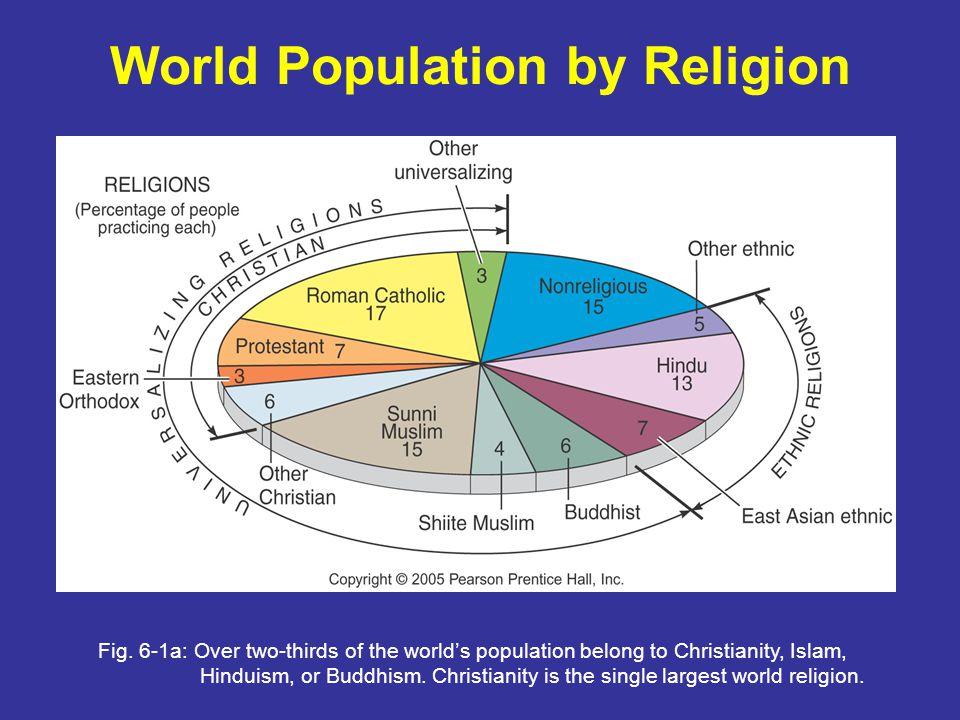 World Population by Religion