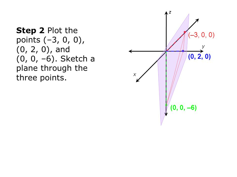 y x. z. Step 2 Plot the points (–3, 0, 0), (0, 2, 0), and (0, 0, –6). Sketch a plane through the three points.