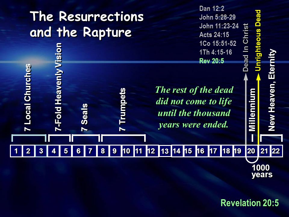 The Resurrections and the Rapture
