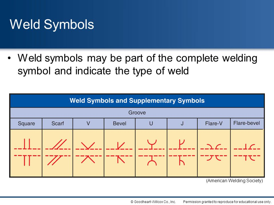 Weld Symbols Weld symbols may be part of the complete welding symbol and indicate the type of weld.