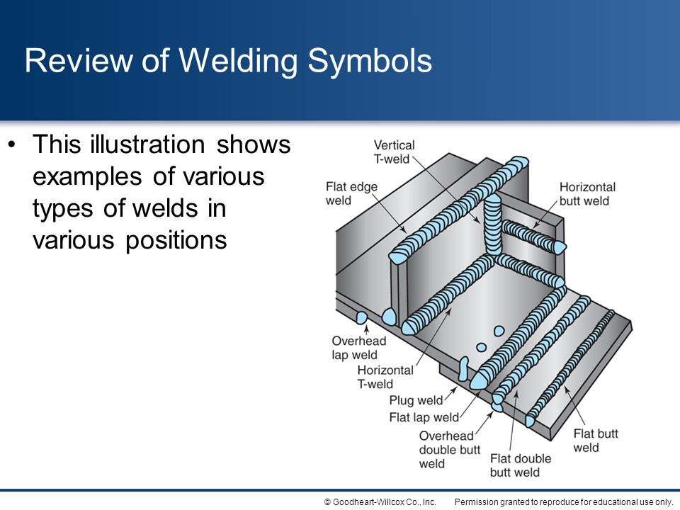 Review of Welding Symbols