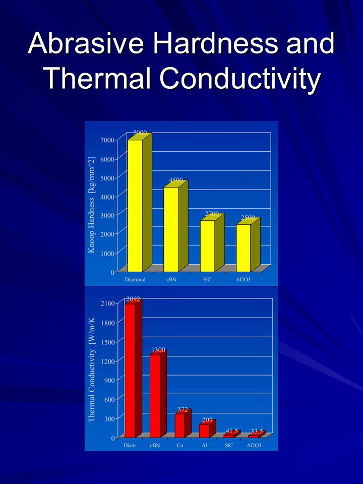 Abrasive Hardness and Thermal Conductivity